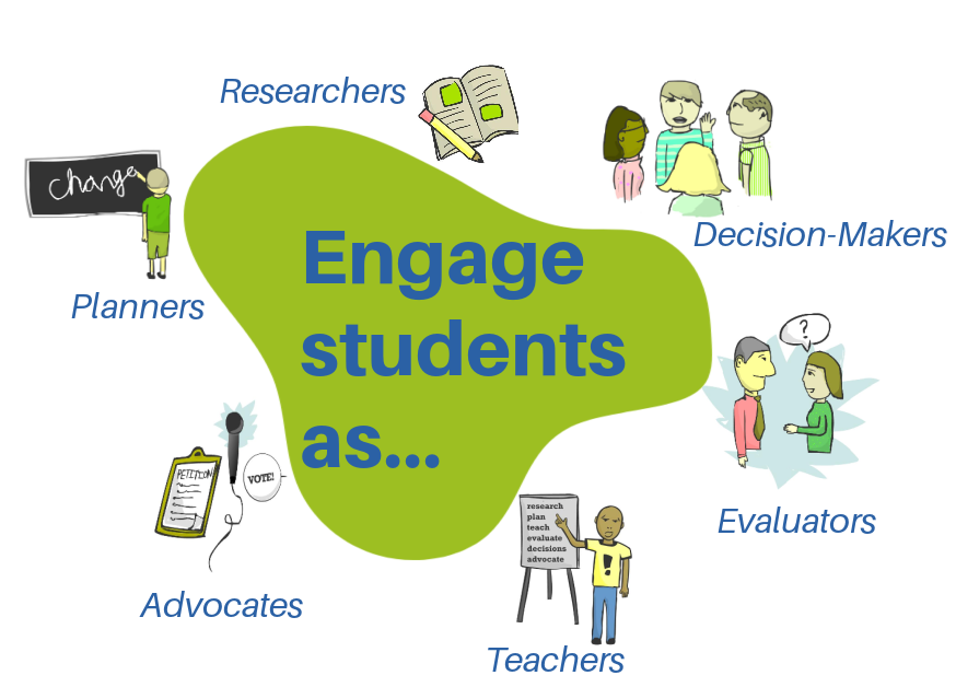 types of meaningful student involvement