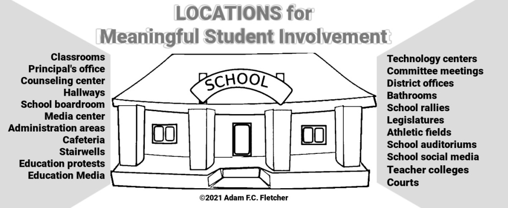 These are locations for Meaningful Student Involvement.