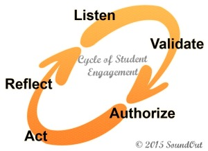 Cycle of Student Engagement
