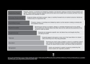 SoundOut Ladder of Student Involvement