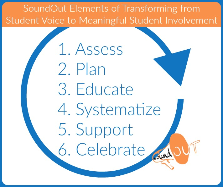 These are SoundOut's elements of transforming student voice to meaningful student involvement.