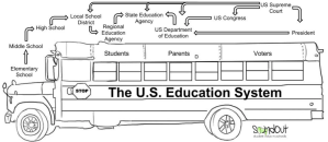 The U.S. education system, illustrated as a bus by SoundOut.org