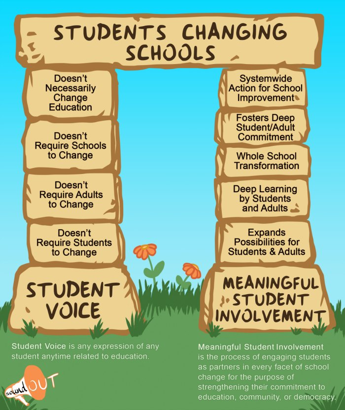 Students changing schools - A comparison of student voice and meaningful student involvement