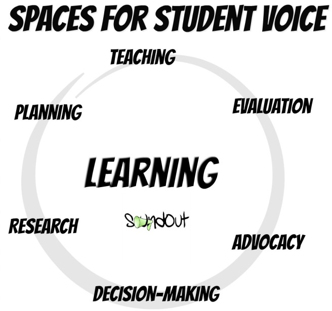 Spaces for Student Voice