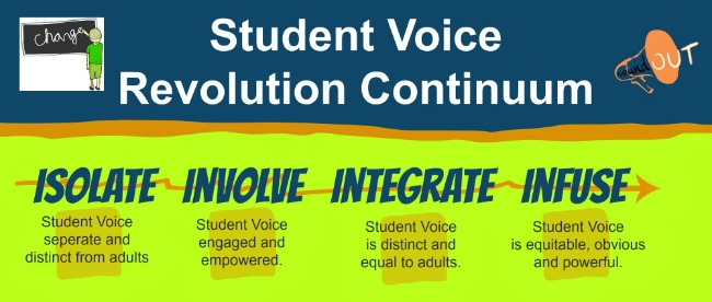 This is the Student Voice Continuum by Adam Fletcher for SoundOut