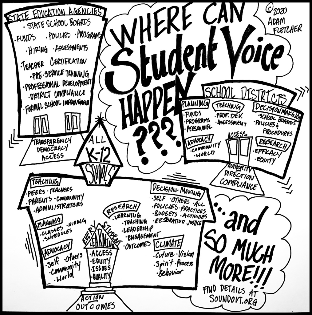 Where Can Student Voice Happen in Schools