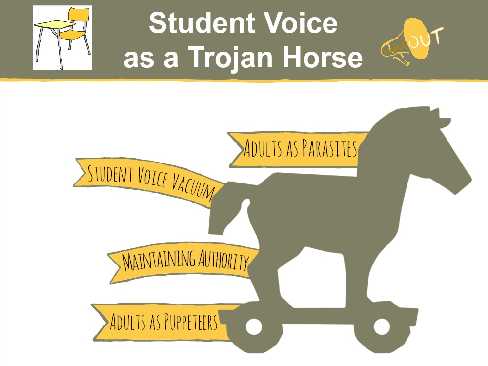 This graphic shows ways student voice is used as a trojan horse in schools
