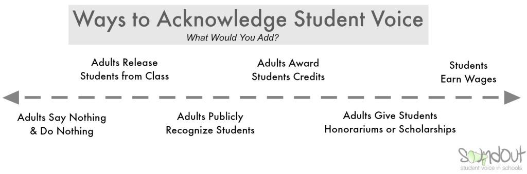 Acknowledge Student Voice