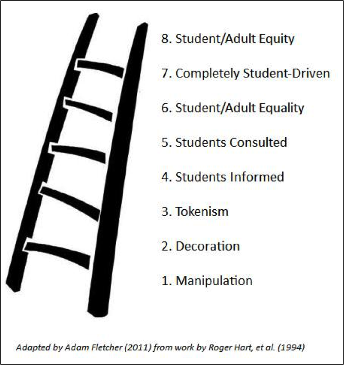 The Ladder of Student Involvement by Adam Fletcher for SoundOut.org