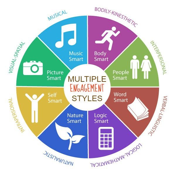 This diagram, based on the work of Howard Gardner, shows what the Multiple Engagement Styles look like...