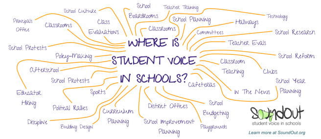 Where is Student Voice? by SoundOut