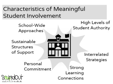 Characteristics of Meaningful Student Involvement