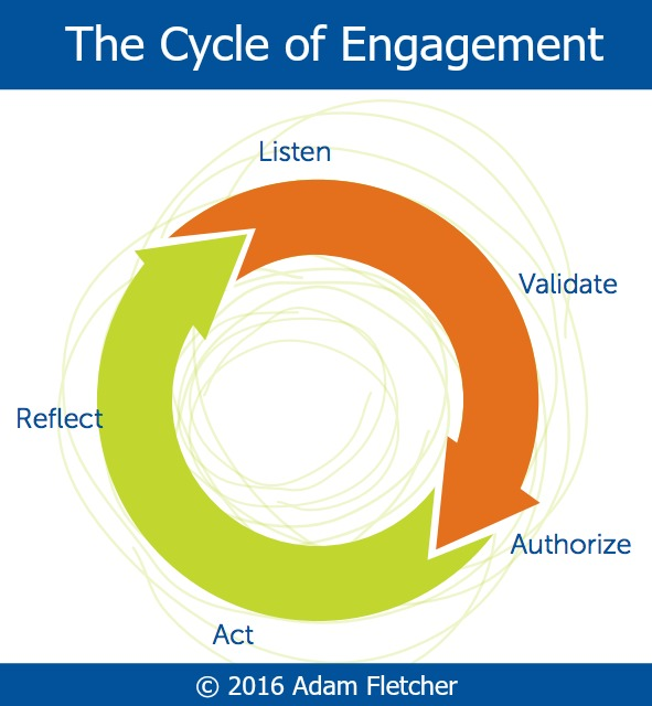 Cycle of Engagement © 2016 Adam Fletcher for SoundOut.