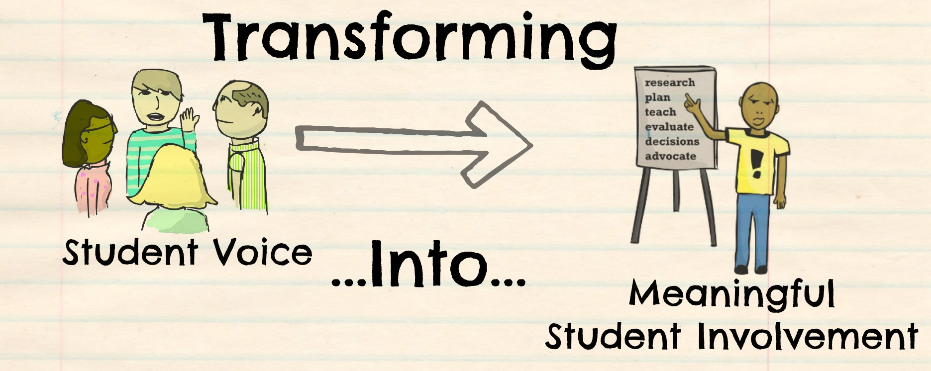 Transforming Student Voice into Meaningful Student Involvement