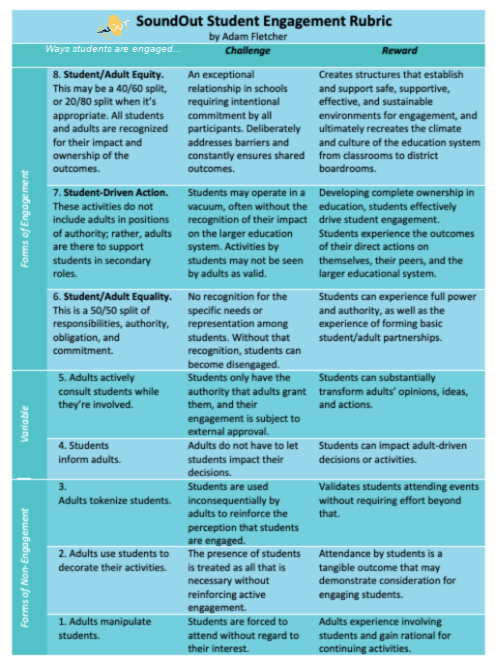 This rubric shows the challenges and rewards for different ways student engagement happens in schools.
