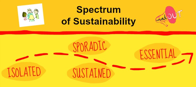 This is the Spectrum of Sustainability by Adam Fletcher for SoundOut