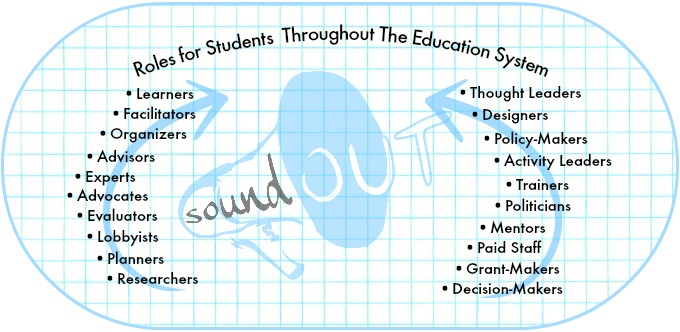 These are roles for students throughout education by Adam Fletcher for SoundOut.