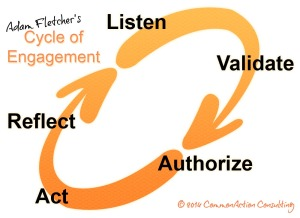 Adam Fletcher's Cycle of Engagement