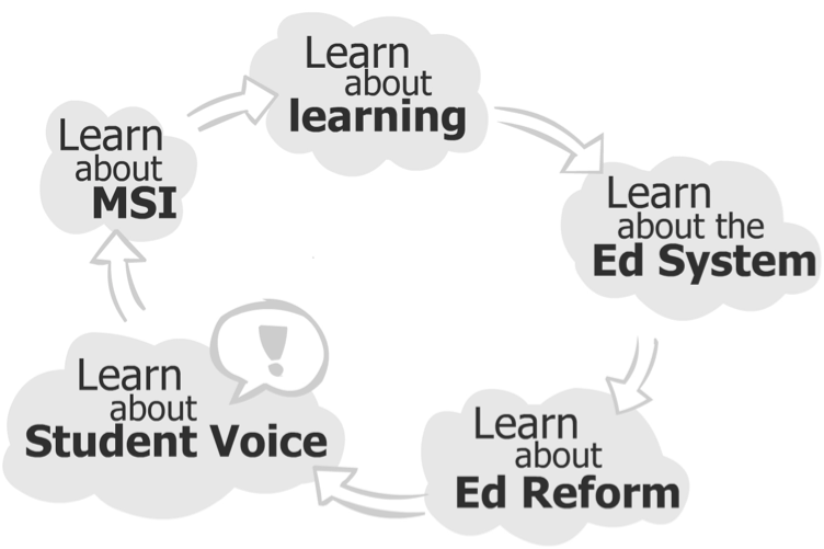 Meaningful Student Involvement Learning Process by SoundOut.org.