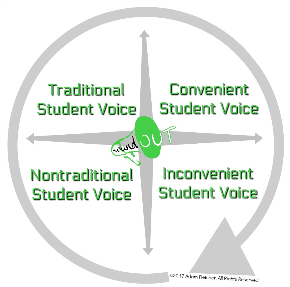 This graphic shows four types of Student Voice as identified by Adam Fletcher.